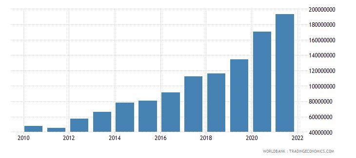 ghana multilateral debt service tds us dollar wb data