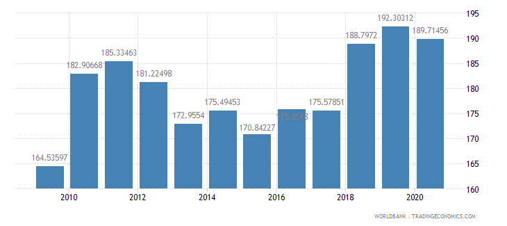 ghana net barter terms of trade index 2000  100 wb data