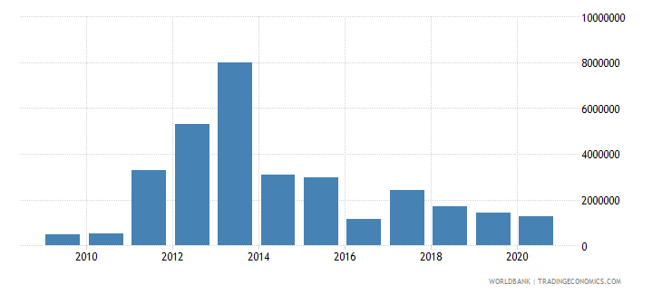 ghana net bilateral aid flows from dac donors australia us dollar wb data