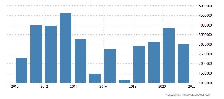 ghana net bilateral aid flows from dac donors austria us dollar wb data