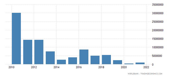 ghana net bilateral aid flows from dac donors belgium us dollar wb data