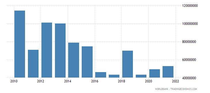 ghana net bilateral aid flows from dac donors canada us dollar wb data