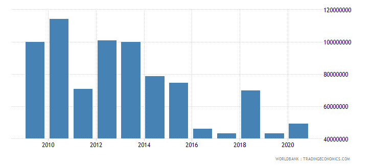 ghana net bilateral aid flows from dac donors canada us dollar wb data
