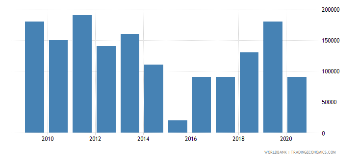 ghana net bilateral aid flows from dac donors czech republic current us$ wb data