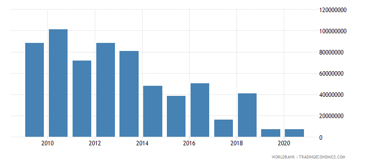 ghana net bilateral aid flows from dac donors denmark us dollar wb data