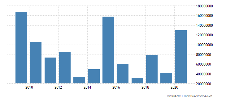 ghana net bilateral aid flows from dac donors european commission us dollar wb data