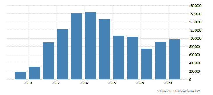 ghana net bilateral aid flows from dac donors finland us dollar wb data