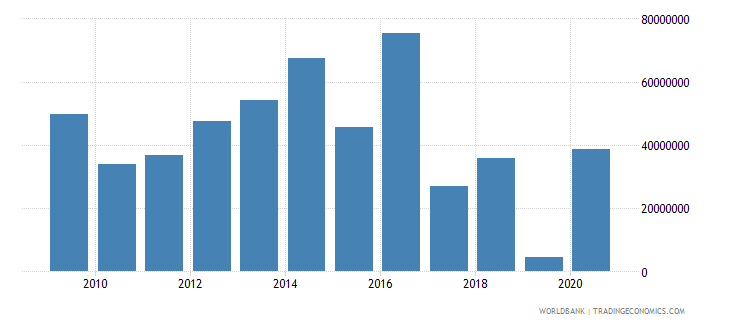 ghana net bilateral aid flows from dac donors france us dollar wb data