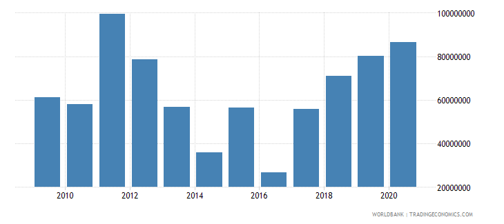ghana net bilateral aid flows from dac donors germany us dollar wb data