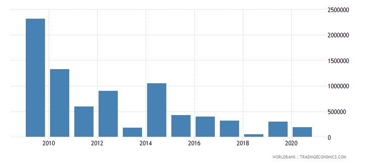 ghana net bilateral aid flows from dac donors ireland us dollar wb data