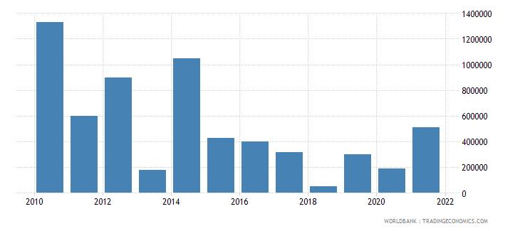 ghana net bilateral aid flows from dac donors ireland us dollar wb data