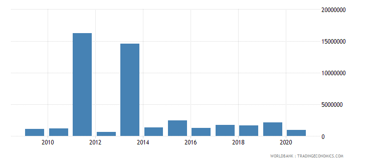 ghana net bilateral aid flows from dac donors italy us dollar wb data