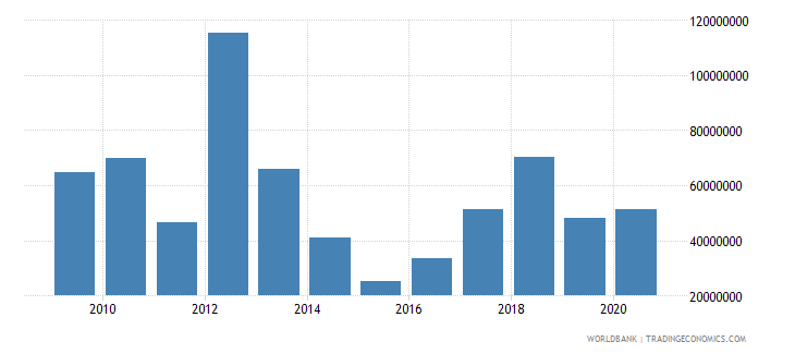 ghana net bilateral aid flows from dac donors japan us dollar wb data