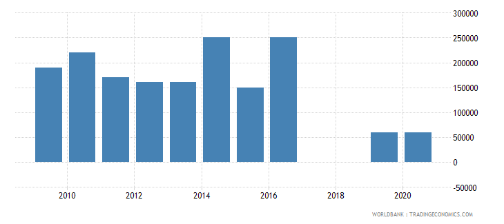 ghana net bilateral aid flows from dac donors luxembourg us dollar wb data