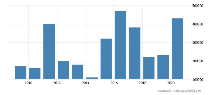 ghana net bilateral aid flows from dac donors new zealand us dollar wb data