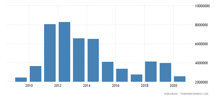 ghana net bilateral aid flows from dac donors norway us dollar wb data