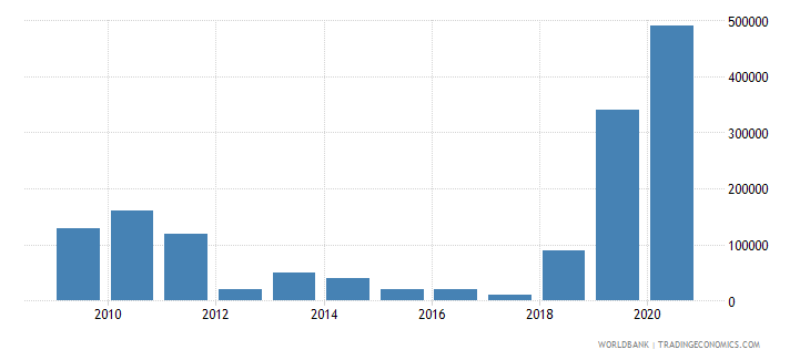 ghana net bilateral aid flows from dac donors poland current us$ wb data