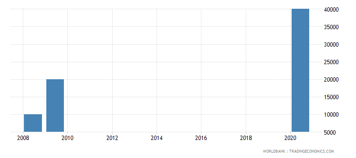 ghana net bilateral aid flows from dac donors slovenia current us$ wb data