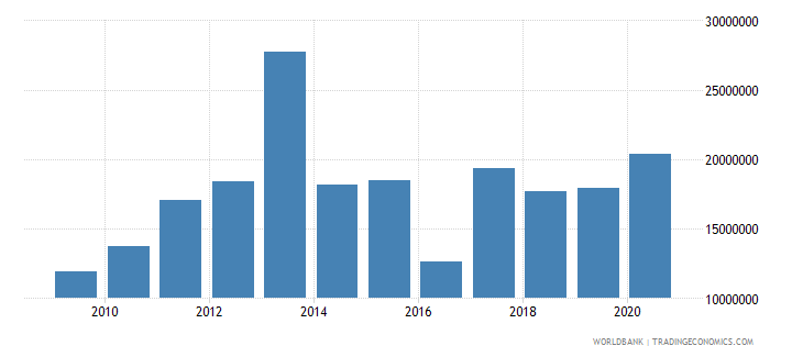 ghana net bilateral aid flows from dac donors switzerland us dollar wb data