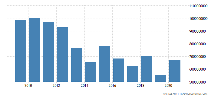 ghana net bilateral aid flows from dac donors total us dollar wb data