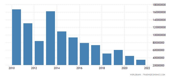 ghana net bilateral aid flows from dac donors united kingdom us dollar wb data