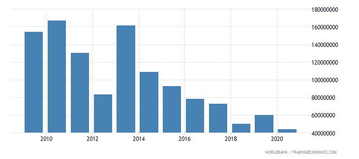ghana net bilateral aid flows from dac donors united kingdom us dollar wb data