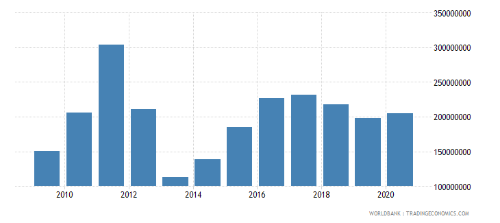 ghana net bilateral aid flows from dac donors united states us dollar wb data