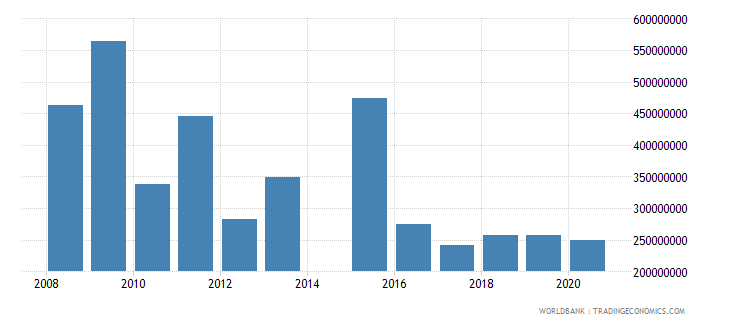 ghana net capital account bop us dollar wb data