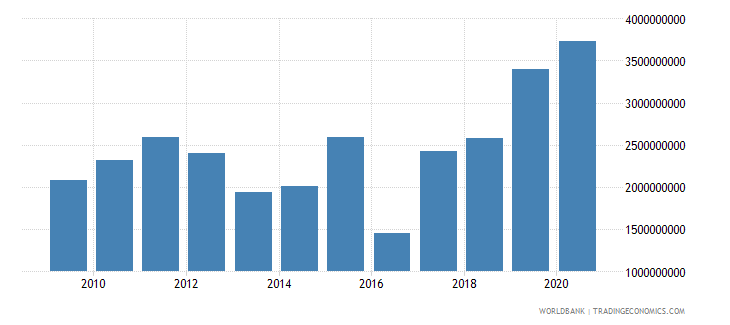 ghana net current transfers bop us dollar wb data