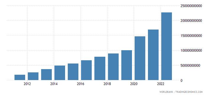 ghana net domestic credit current lcu wb data