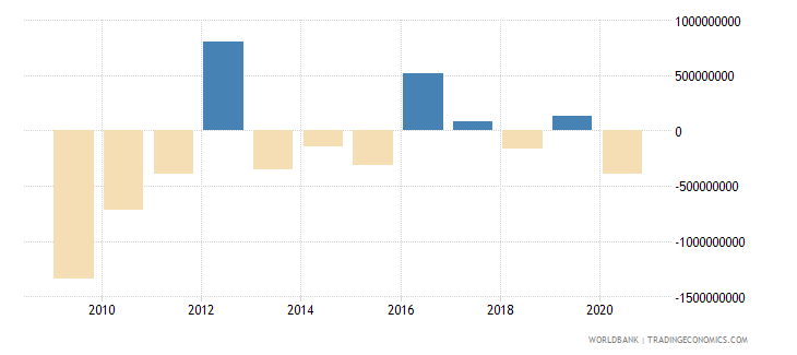 ghana net errors and omissions adjusted bop us dollar wb data