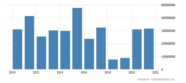 ghana net financial flows ida nfl us dollar wb data