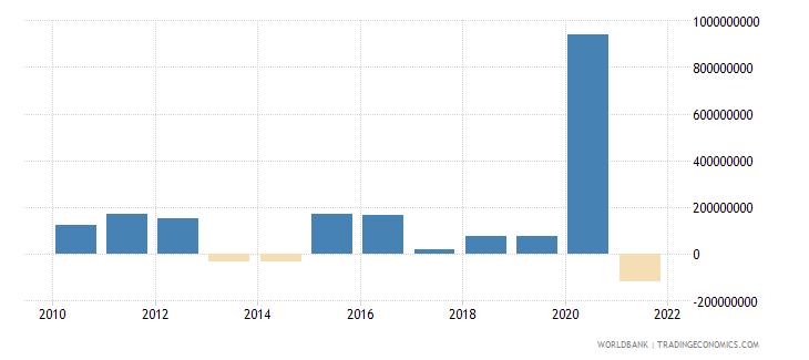 ghana net financial flows imf nonconcessional nfl us dollar wb data