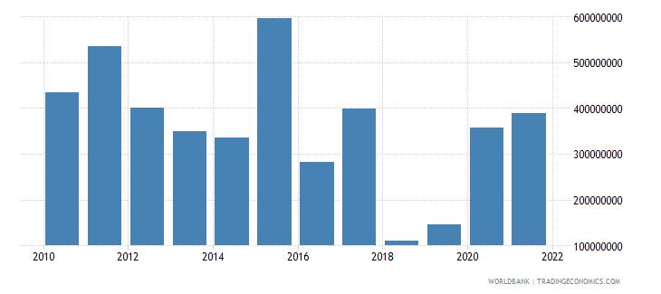 ghana net financial flows multilateral nfl us dollar wb data