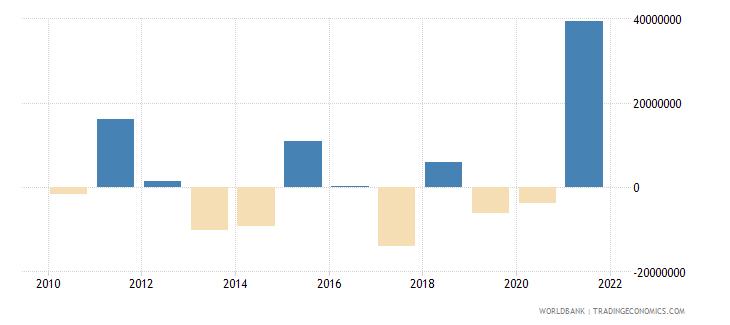 ghana net financial flows others nfl us dollar wb data