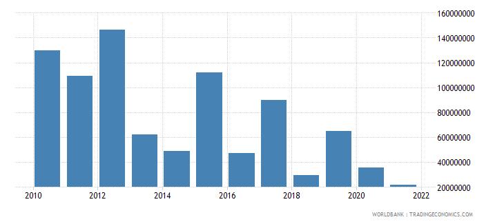 ghana net financial flows rdb concessional nfl us dollar wb data