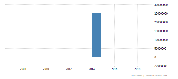 ghana net flows on external debt private nonguaranteed png nfl us dollar wb data