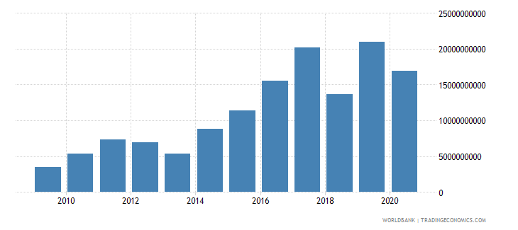 ghana net foreign assets current lcu wb data