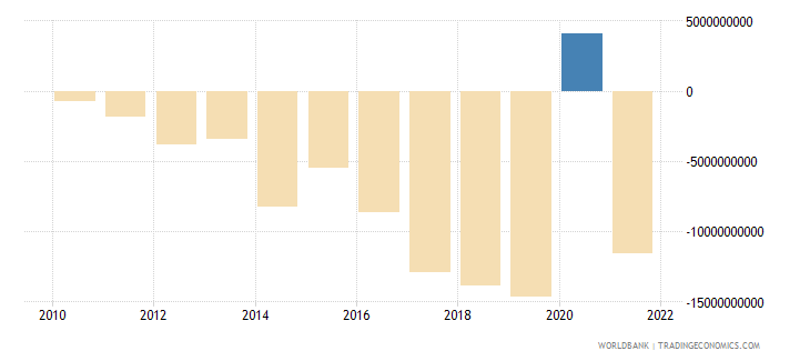 ghana net income from abroad current lcu wb data