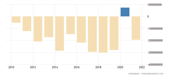 ghana net income from abroad us dollar wb data