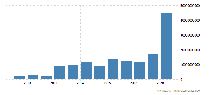 ghana net incurrence of liabilities total current lcu wb data