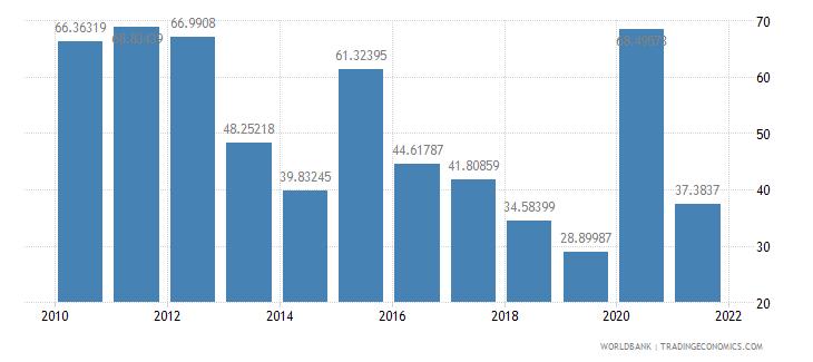ghana net oda received per capita us dollar wb data