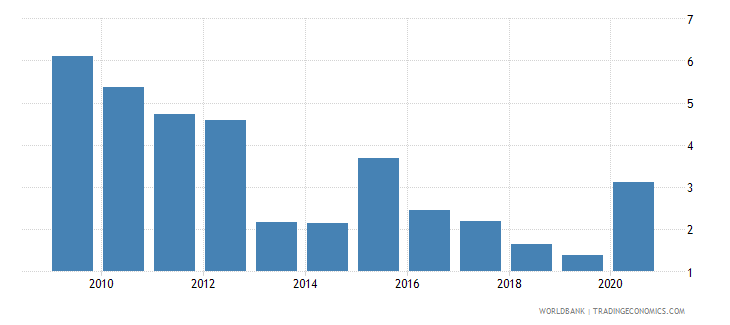 ghana net oda received percent of gni wb data