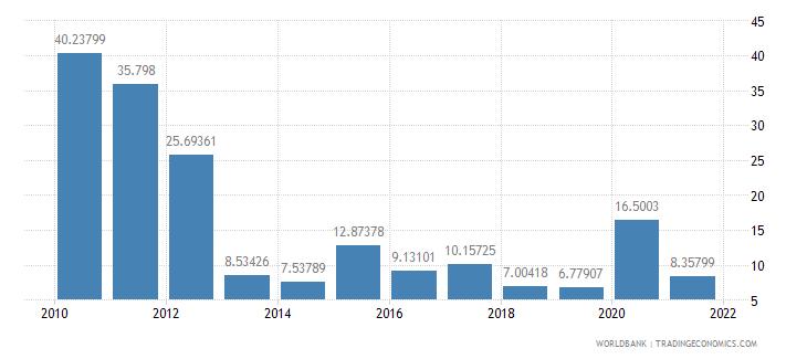 ghana net oda received percent of gross capital formation wb data