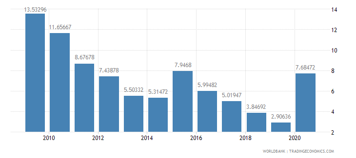 ghana net oda received percent of imports of goods and services wb data