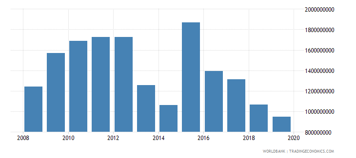 ghana net official development assistance and official aid received constant 2007 us dollar wb data