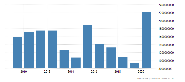 ghana net official development assistance received constant 2007 us dollar wb data