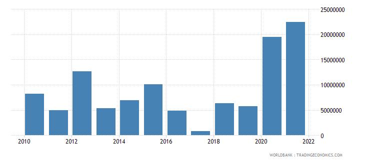 ghana net official flows from un agencies ifad us dollar wb data