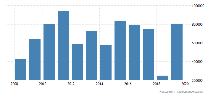 ghana net official flows from un agencies unaids us dollar wb data