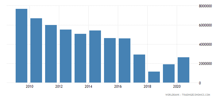 ghana net official flows from un agencies undp us dollar wb data